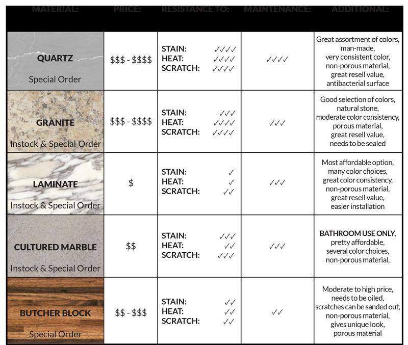 Kitchen Countertop Materials Comparison Chart
