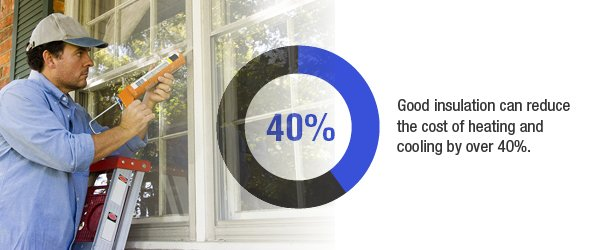 40% Good Insulation
